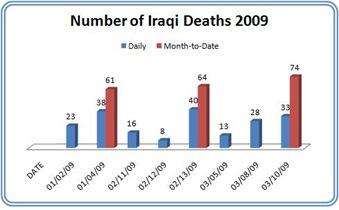 Iraq03-10-2009