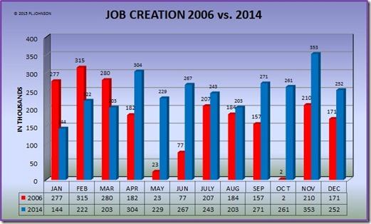 2006 V. 2014 JOB CREATION