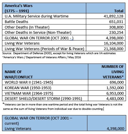 americas-wars