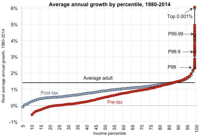 Average annual growth by prcentile, 1980-2014